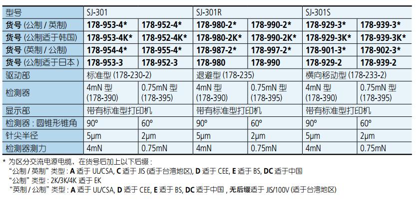 SJ-301便携式表面粗糙度测试仪技术参数