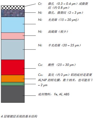4层镍镀层系统的基本结构