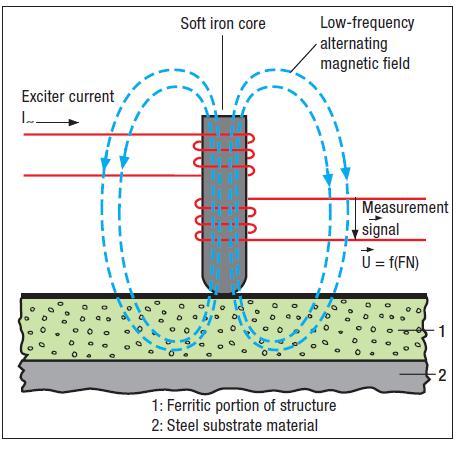 铁素体检测仪器FERITSCOPE MP30测量原理图示