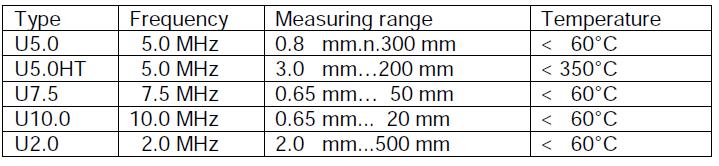 MiniTest420壁厚測量儀探頭技術表