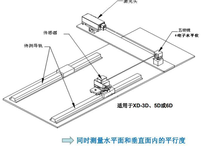 同时测量水平面和垂直面内的平行度