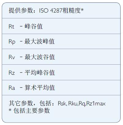 Surtronic DUO提供的参数