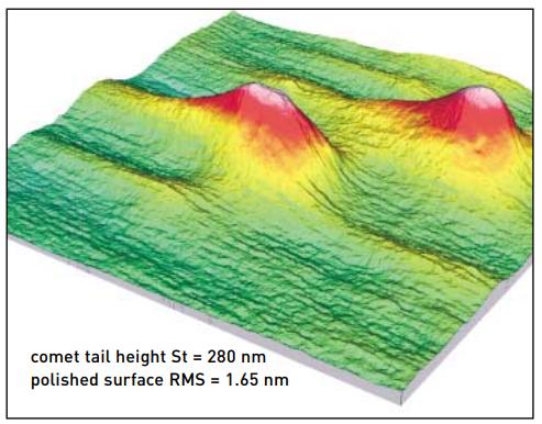 可以在超级抛光的光学组件上测量到亚埃级的表面纹理