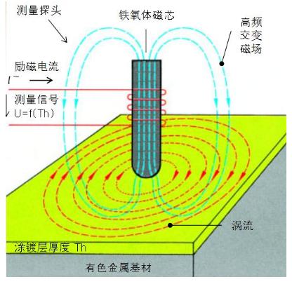 測厚儀渦流測量原理示意圖