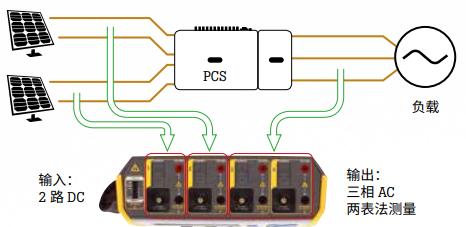 测量光伏发电的功率曲线和逆变器转换效率示意图
