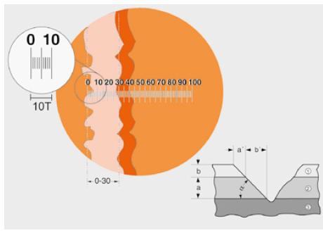 多涂层的涂层厚度能很容易的被测量出来。