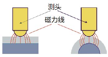弯曲表面的磁力线变化会影响测量