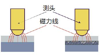 粗糙表面的磁力线变化会影响测量