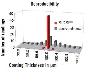 EPK的SIDSP探头具有很高的重现性