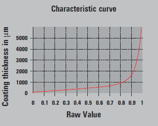 高精确度的SIDSP探头特征曲线