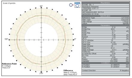 圆度、圆柱度和直线度测量