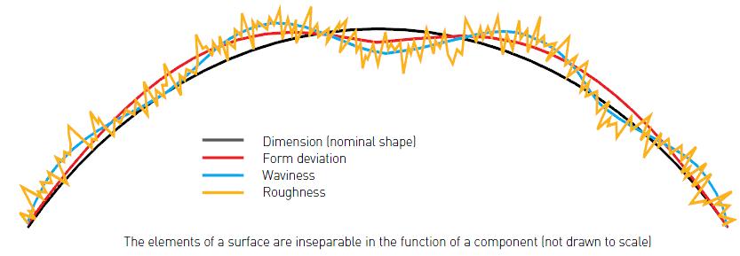 表面测量各元素